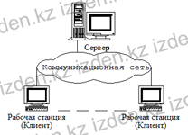 Клиент – сервер архитектурасы