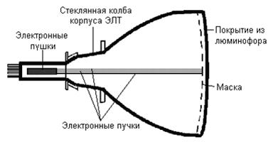 Электрлі – сәулелік трубкалы монитор