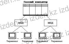 Терминал – негізгі компьютер архитектурасы